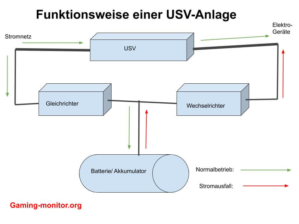 funktionsweise usw anlage